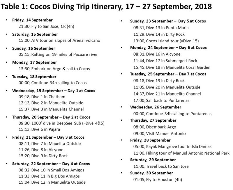 Cocos 2018 Itinerary.jpg