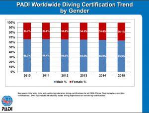 Padi-World-Wide-certifications-by-gender-300x227.jpg