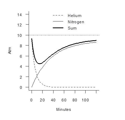 Technical diving part 2 Figure 2.jpg